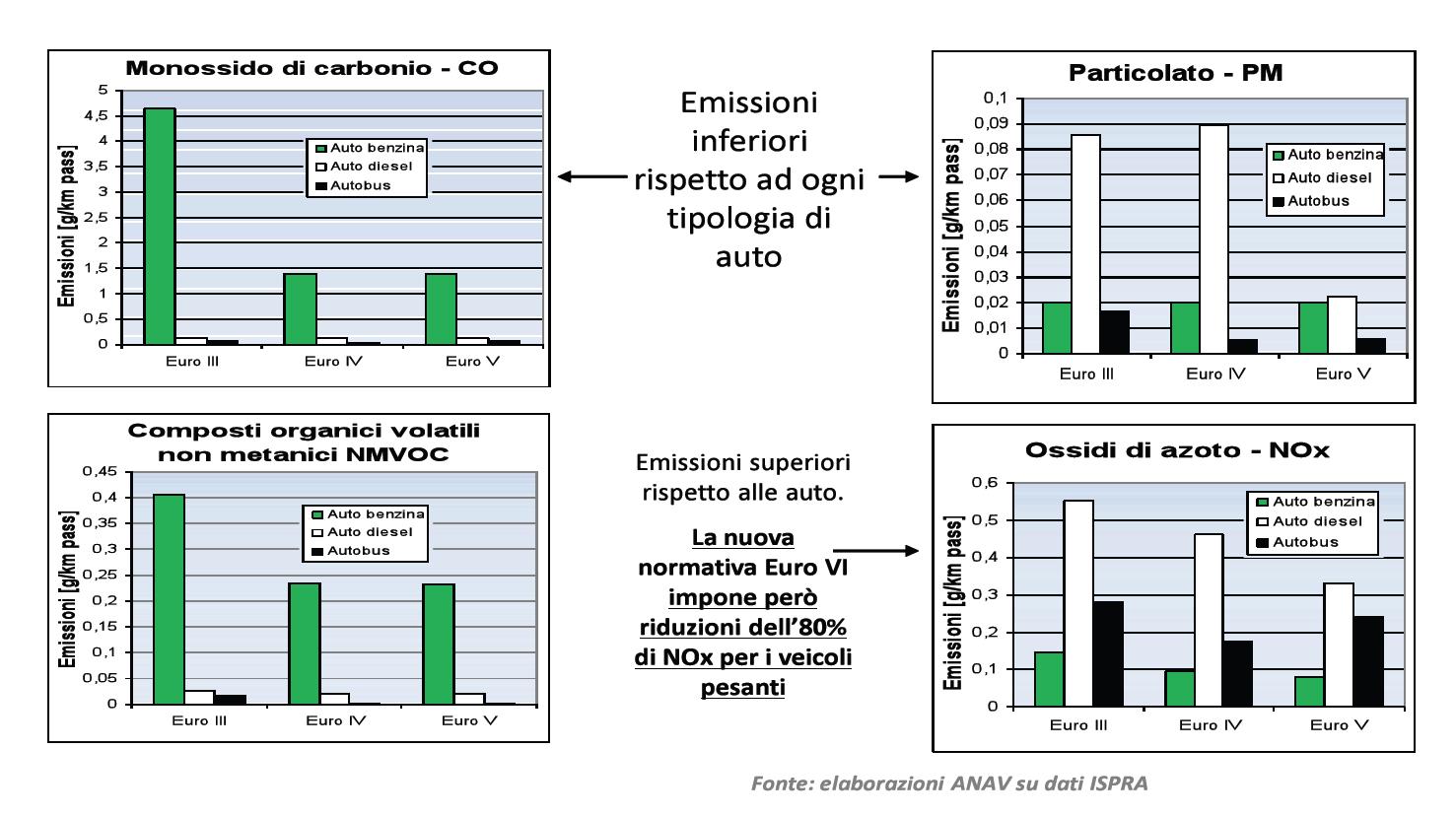 L'autobus ha un basso impatto ambientale
