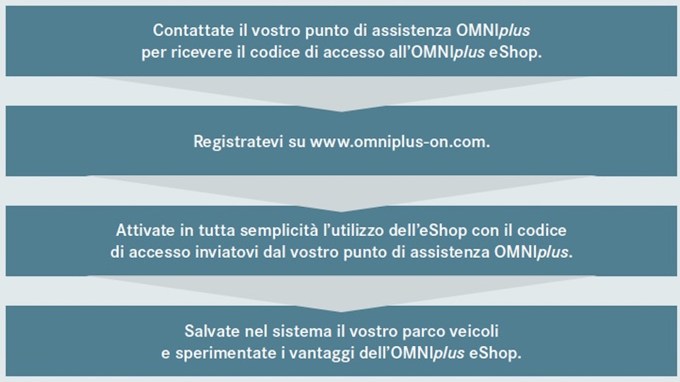 eShop OMNIplus on commerce